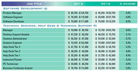 computer help desk jobs computer help desk salary