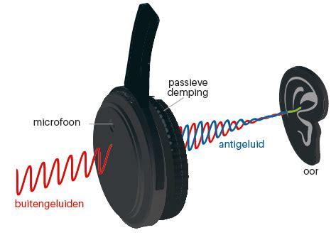bluetooth koptelefoons met active noise cancelling getest ct