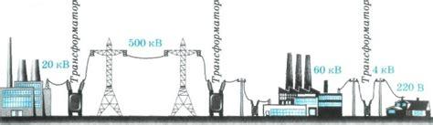 Мероприятия по снижению потерь электрической энергии в распределительных сетях – тема научной статьи по экономике и бизнесу читайте бесплатно.