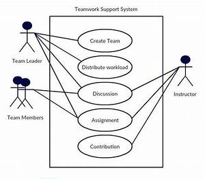 Teamwork Support Systems Use Case Diagram