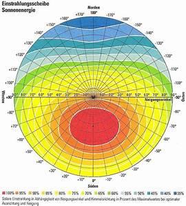 Ertrag Photovoltaik Berechnen : aaa photovoltaik h here ertr ge und sicherheit durch parallelverschaltung solarstrom ~ Themetempest.com Abrechnung