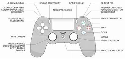 Ps4 Controller Dualshock Interface Diagram Action Overview