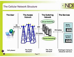 Introduction To Cellular Networks