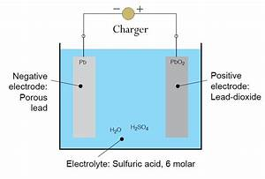 Battery Outgassing Math
