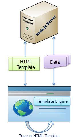 node js template template engines for node js
