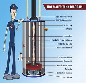 How Does A Water Heater Work