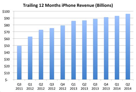 trailing 12 month chart excel template apple revenue charts business insider