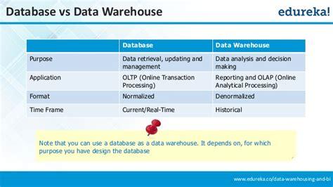 started  data warehousing  bi