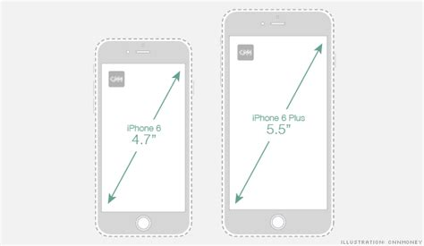 size of the iphone 6 iphone 6 size chart sep 10 2014