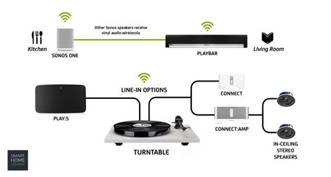 how to play your turntable audio in every room with sonos smart home sounds