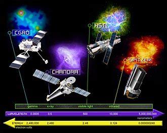 nasa nasas great observatories
