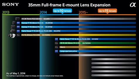 updated sony fe lens roadmap released photo rumors