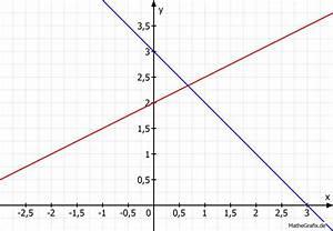 Schnittpunkt Mit X Achse Berechnen : wie zeichnet man g x x 3 in ein koordinatensystem schnittpunkt bestimmen mit f x 0 5x 2 ~ Themetempest.com Abrechnung