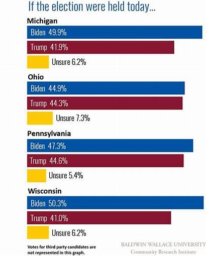 Biden Michigan Poll Trump Wisconsin Pennsylvania Presidential