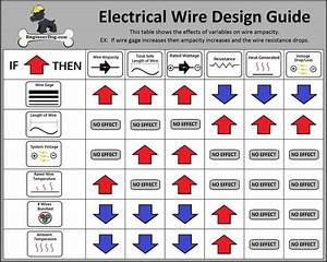 Electrical Wire Design Guide  See Website For Free Wire Gauge Calculator   Guide  Design