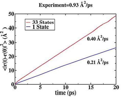 [frontiers In Bioscience 8, S1384-1397, September 1, 2003]