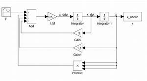 Block Diagram Nonlinear System
