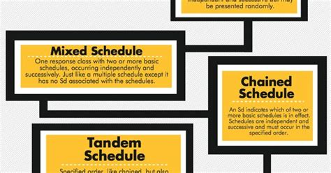 compound schedules  reinforcement graphic