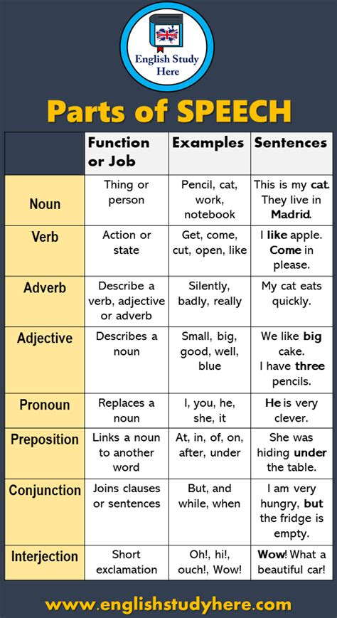 Famous and common duos vocabulary word list. Parts of SPEECH, Noun, Verb, Preposition, Adjective ...