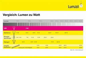 Umrechnung Lumen Watt Led Tabelle : 100 watt gl hbirne lumen ~ Watch28wear.com Haus und Dekorationen