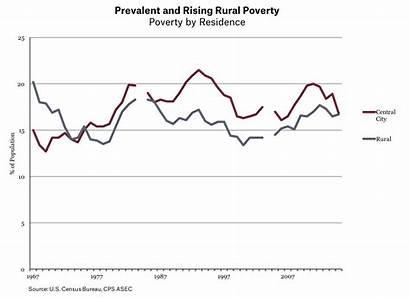 Poverty War America Spending Then Rural Naked