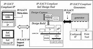 ACS SoC DM Slides 21 Design Partition IP XACT And