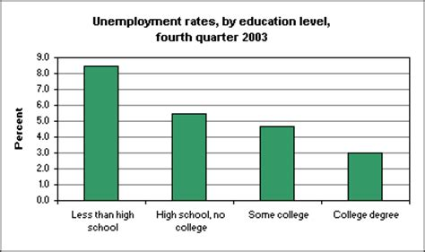 usa statistics bureau education levels and unemployment at end of 2003 the