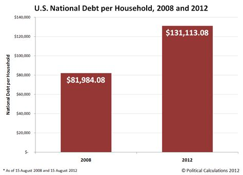 How Much Is The U S National Debt Political Calculations Accounting For The National Debt