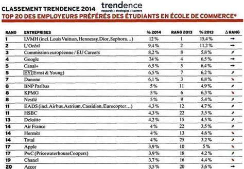 classement trendence2014 ey en 5 232 me place 1er cabinet
