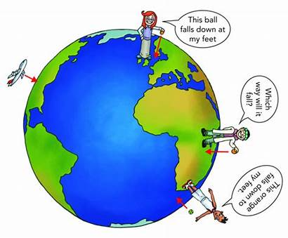 Earth Gravity Friction Down Object Ball Force