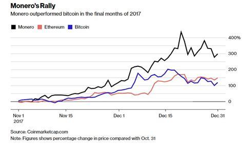 Buy monero, monero best exchanges: Criminals Drop Bitcoin for Monero