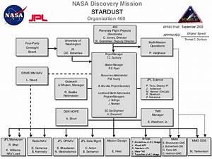 Stardust | JPL | NASA