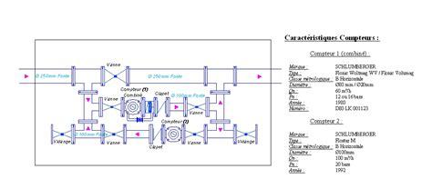 chambre de comptage aep cartographie et schématisation fonctionnelle premeshyd