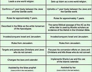 Comparison Chart Between Christianity Islam And Judaism Pinner A Comparison Of The Description Of The Antichrist