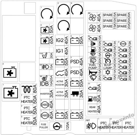 Fuse Box Diagram Kia Sedona