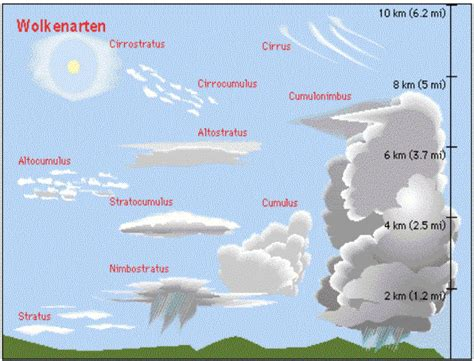 what kind of clouds usually form in a cold front cloud types meteoblue