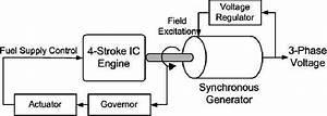 Wiring Diagram For Diesel Generator
