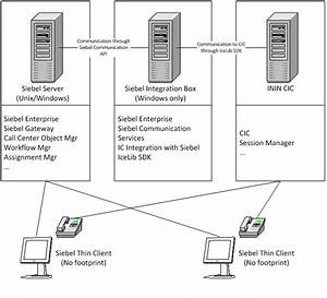 Siebel Integration Installation And Configuration