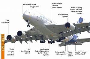 The Hydraulic Systems Of The Airbus A380