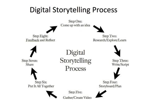 authentic writing   film production process