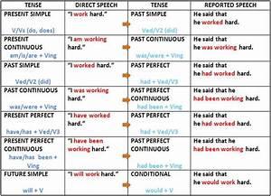 perfect english grammar reported speech