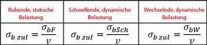 Zulässige Spannung Berechnen : biegebeanspruchung biegekraft biegespannung biegemoment ~ Themetempest.com Abrechnung
