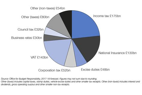 Government Spending Pie Chart Uk 2017 - 2017 federal