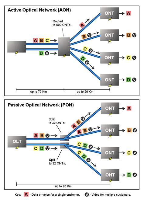 Passive Optical Network Wikipedia