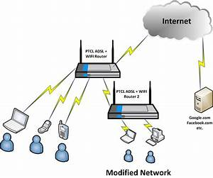 Idiots Guide  How To Connect Two Ptcl Adsl  Wifi  Routers