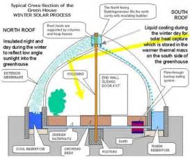 green house plans designs overview perpetual harvest greenhouse system
