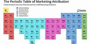 The Periodic Table Of Elements For B2b Marketing