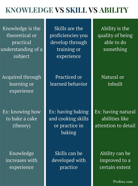 difference between knowledge skill and ability