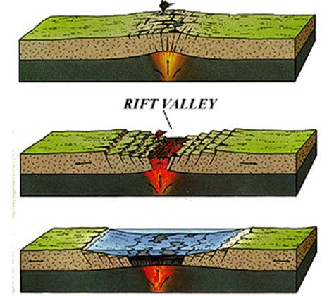Rift Diagram by The East Coast Rift Zone Hudson Valley Geologist