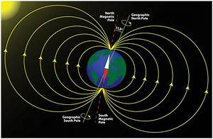 The Earth U0026 39 S Magnetic Field  Magnetic Poles And Geographic